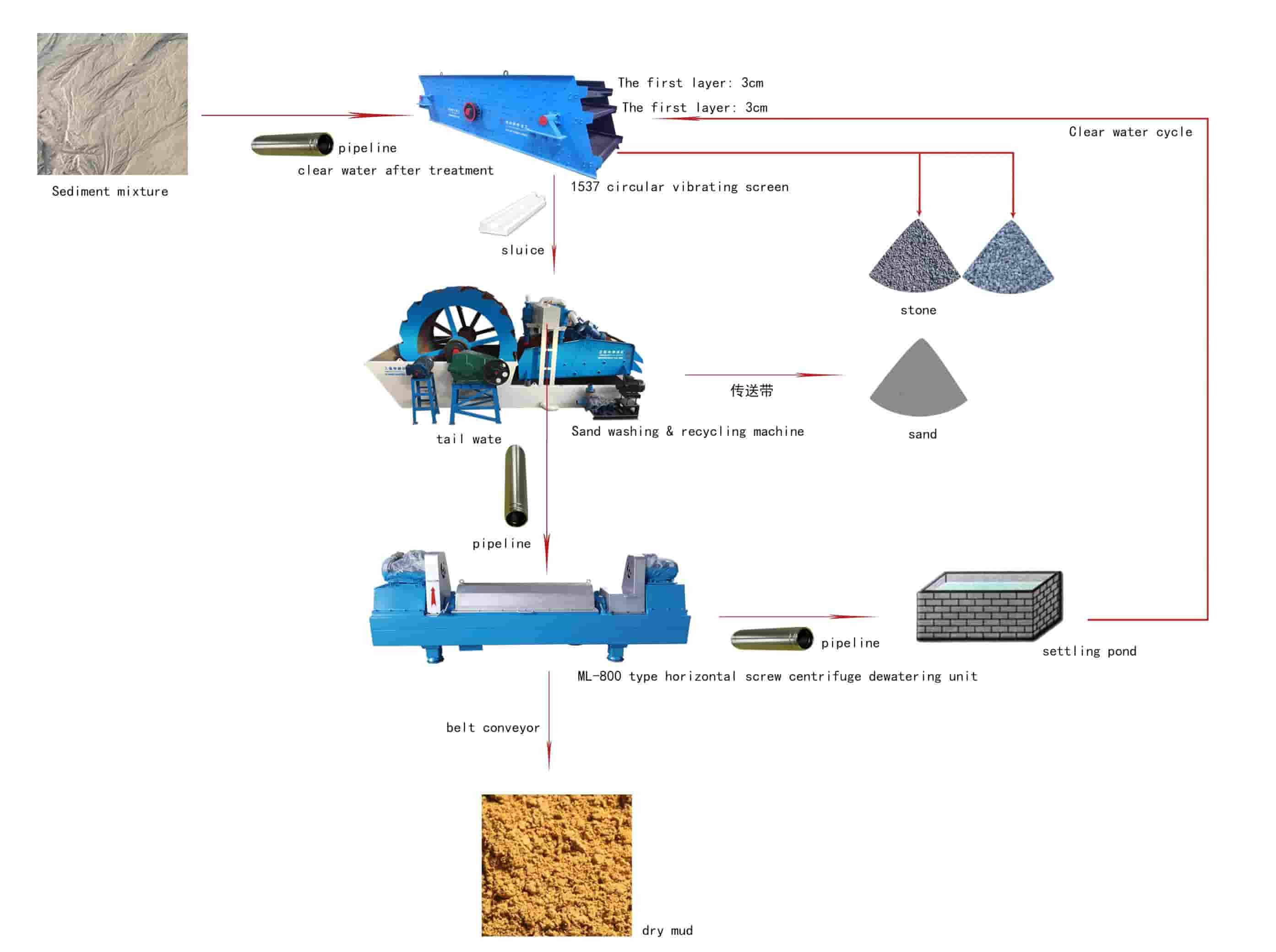 Sand-Washing-and-Recycling-Machine