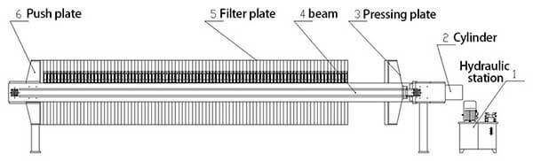 filter-press-structure