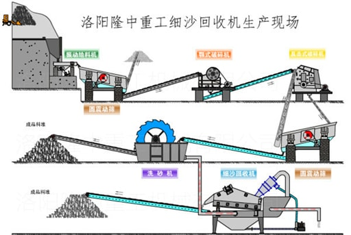 Fine sand processing equipment and artificial sand of the process.