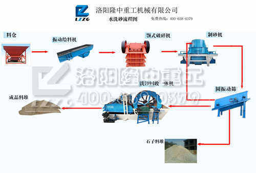 Washing sand production system