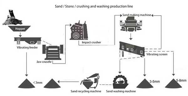 sand making and washing line