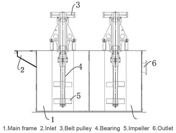 attrition-scrubber-structure
