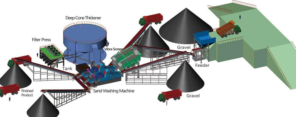 Washing Plant Structure