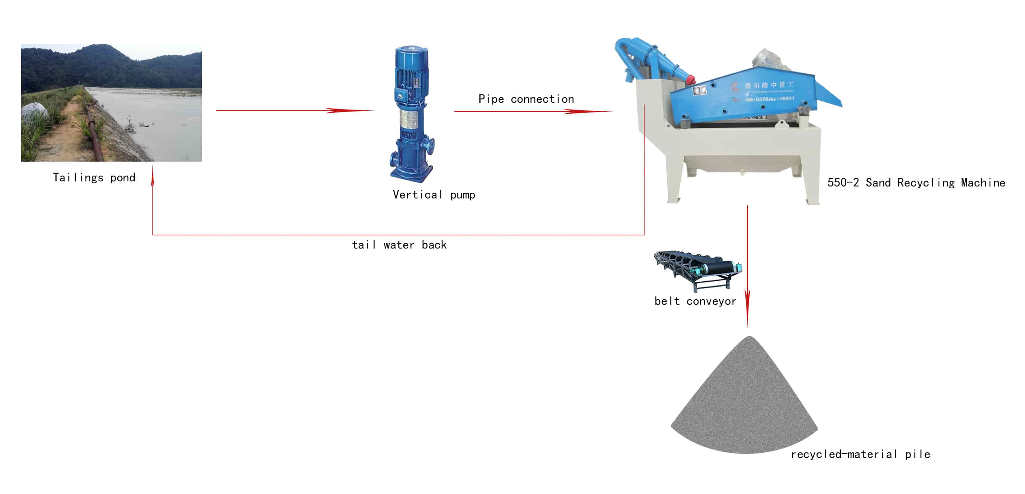 LZ550-Sand-Recycling-Machines