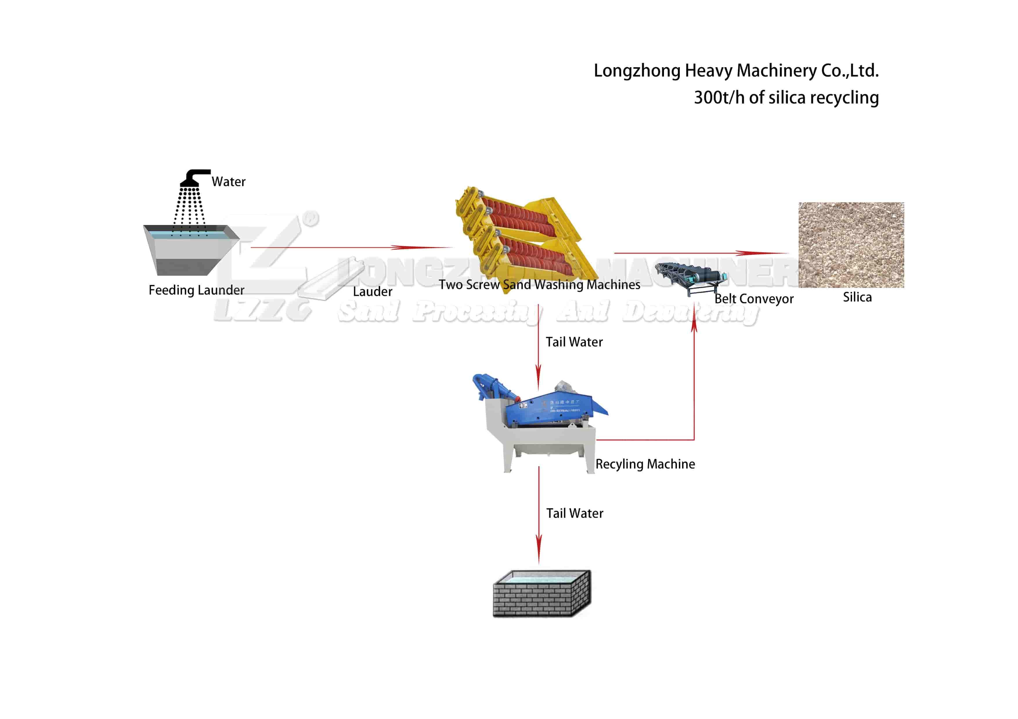 LZ750-sand-recycling-machine