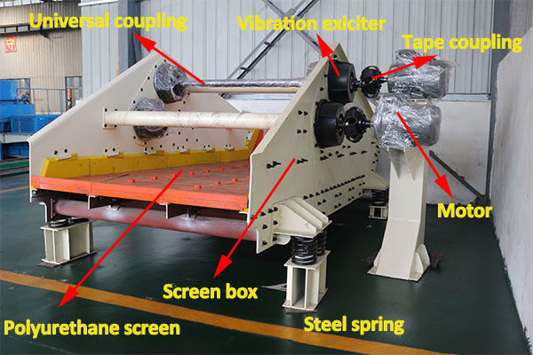 components of dewatering screen
