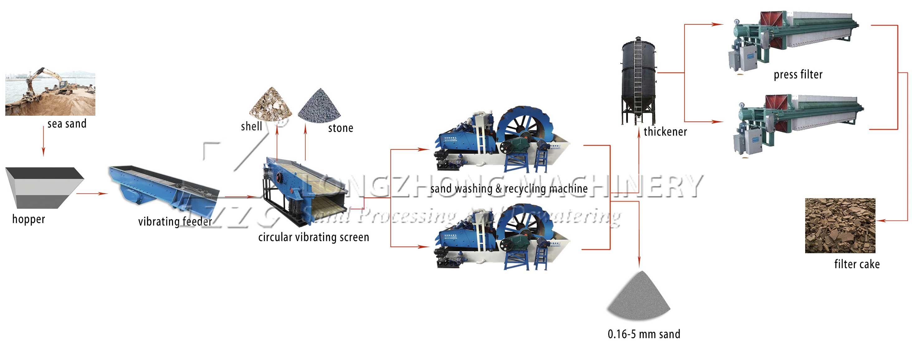 150tph sea sand washing plant