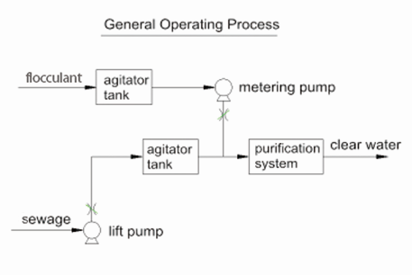 paste thickener operating process
