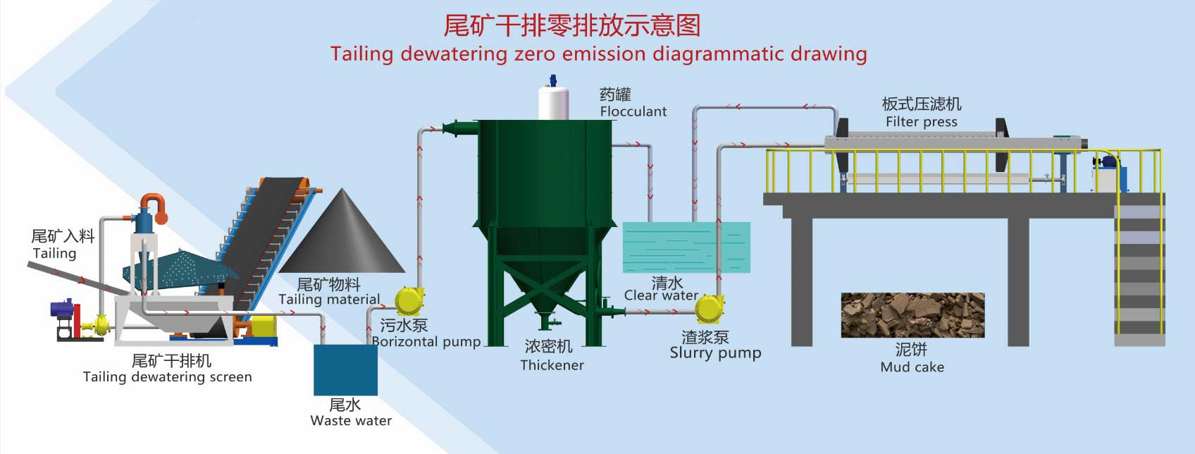 Tailing Dewatering zero emission system