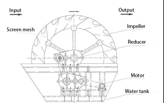 wheel sand washing machine