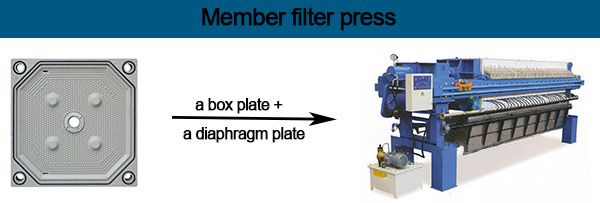 member filter press