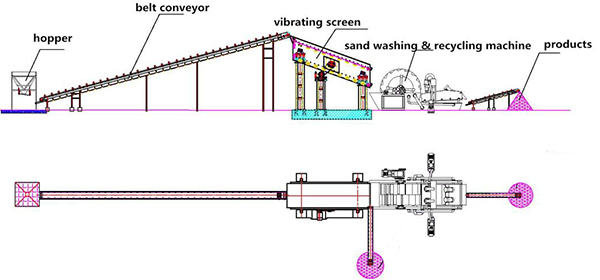 sand washer machine layout plan