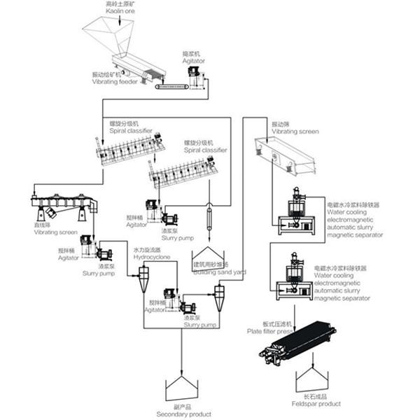 kaolin washing process