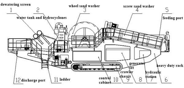 crawler wash plant